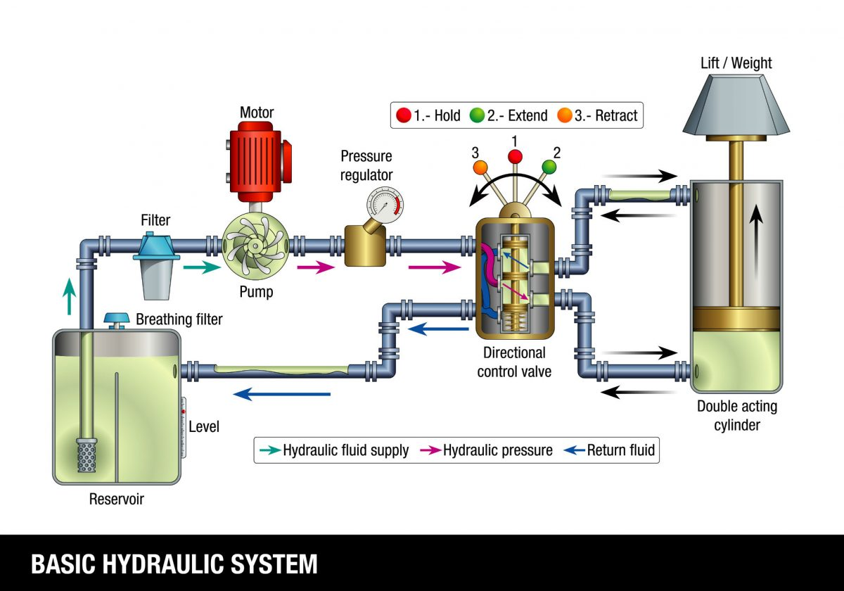 Basic And Custom Hydraulic Systems